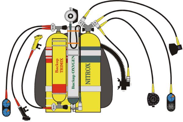Tech diving equipment diagram